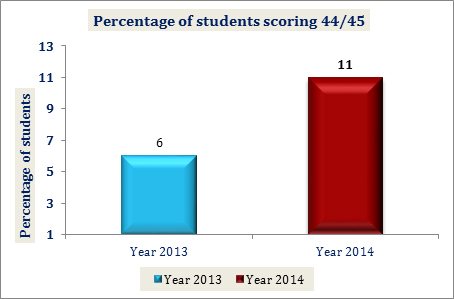 Percentage of Students Scoring 44/45