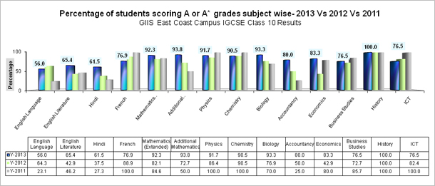 Percentage of students scoring A or A* grades subject wise- 2013 Vs 2012 Vs 2011