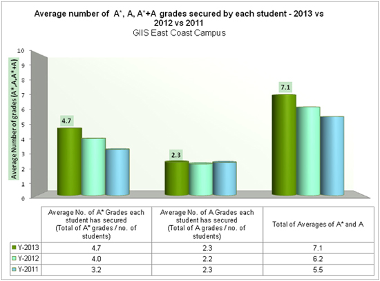 Average number of  A*, A, A*+A grades secured by each student - 2013 vs 2012 vs 2011