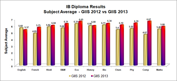 Subject Average - GIIS 2012 vs GIIS 2013