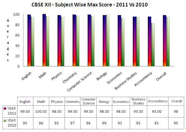 CBSE XII - Subject Wise Max Score - 2011 Vs 2010