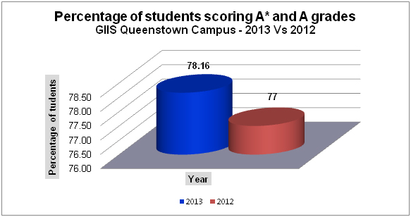 Percentage of students scoring A* and A grades