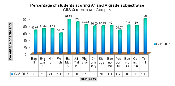 Percentage of students scoring A* and A grade subject wise